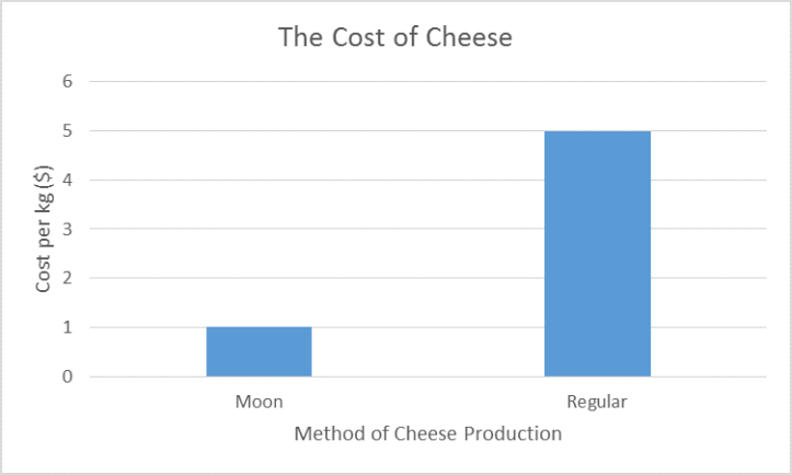 cost of cheese